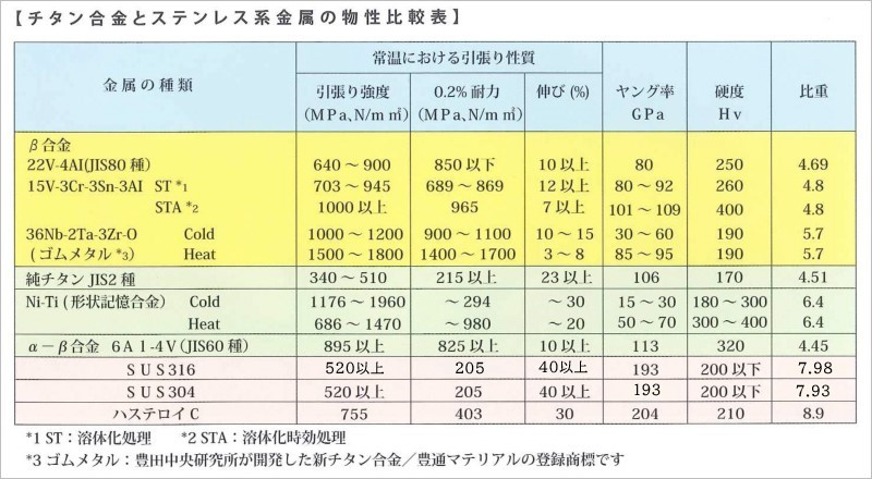 チタン合金とステンレス系金属の物性比較表