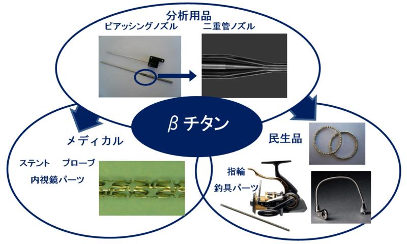 FUTA-Q(二九精密機械工業株式会社)では独自の微細加工技術と最先端設備が可能としたcomposite technology(複合技術)により 新たな製品開発へのご提案をいたします。