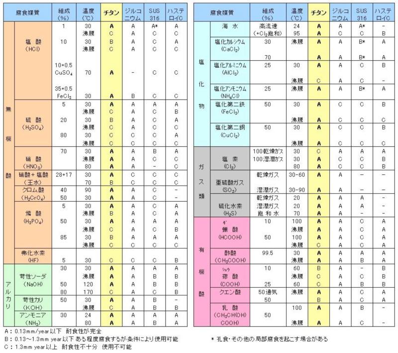 チタンの腐食媒質に対する耐食性比較表
