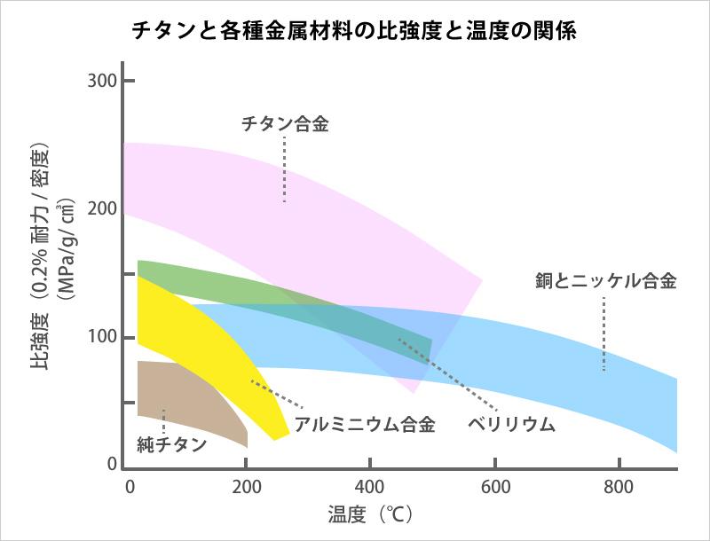 チタンと各種金属材料の比強度と温度の関係