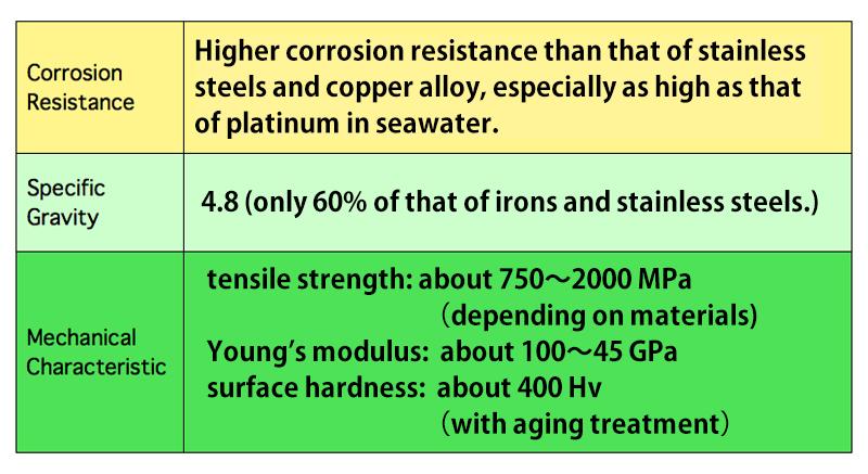 Characteristics of FUTA-Q β-titanium tubes