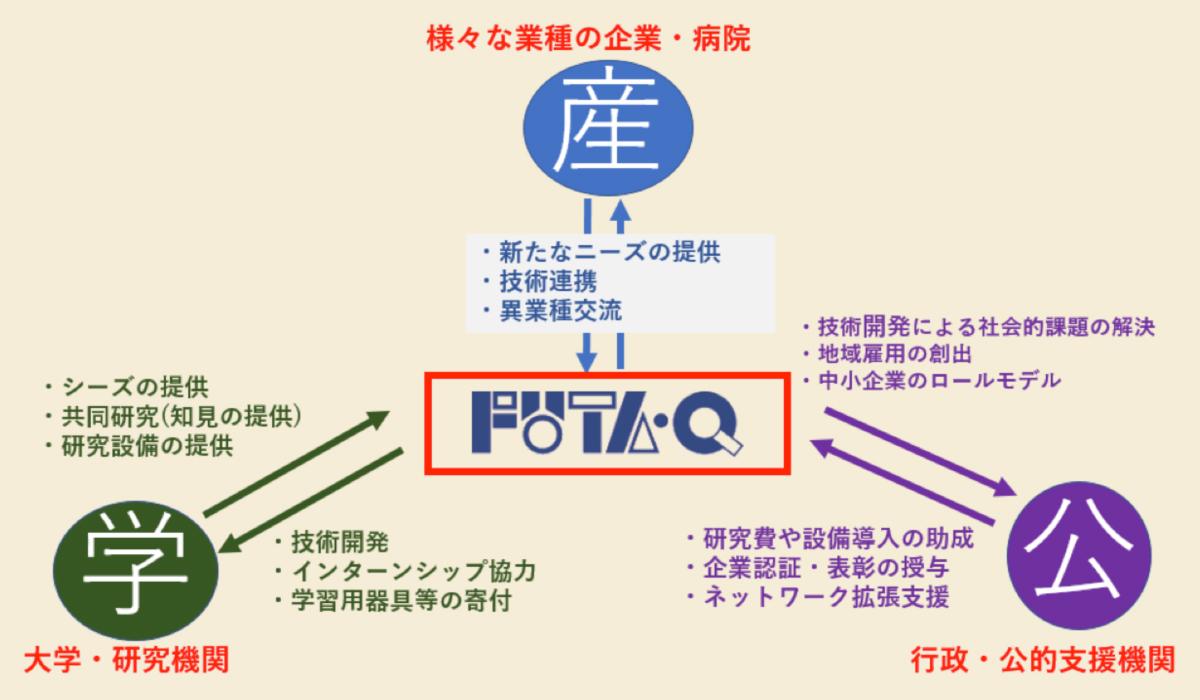 産学公連携ネットワークの構築