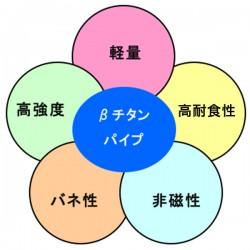 βチタンパイプ(軽量、高強度、バネ性、非磁性、高耐食性)